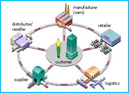 Manufacturing supply